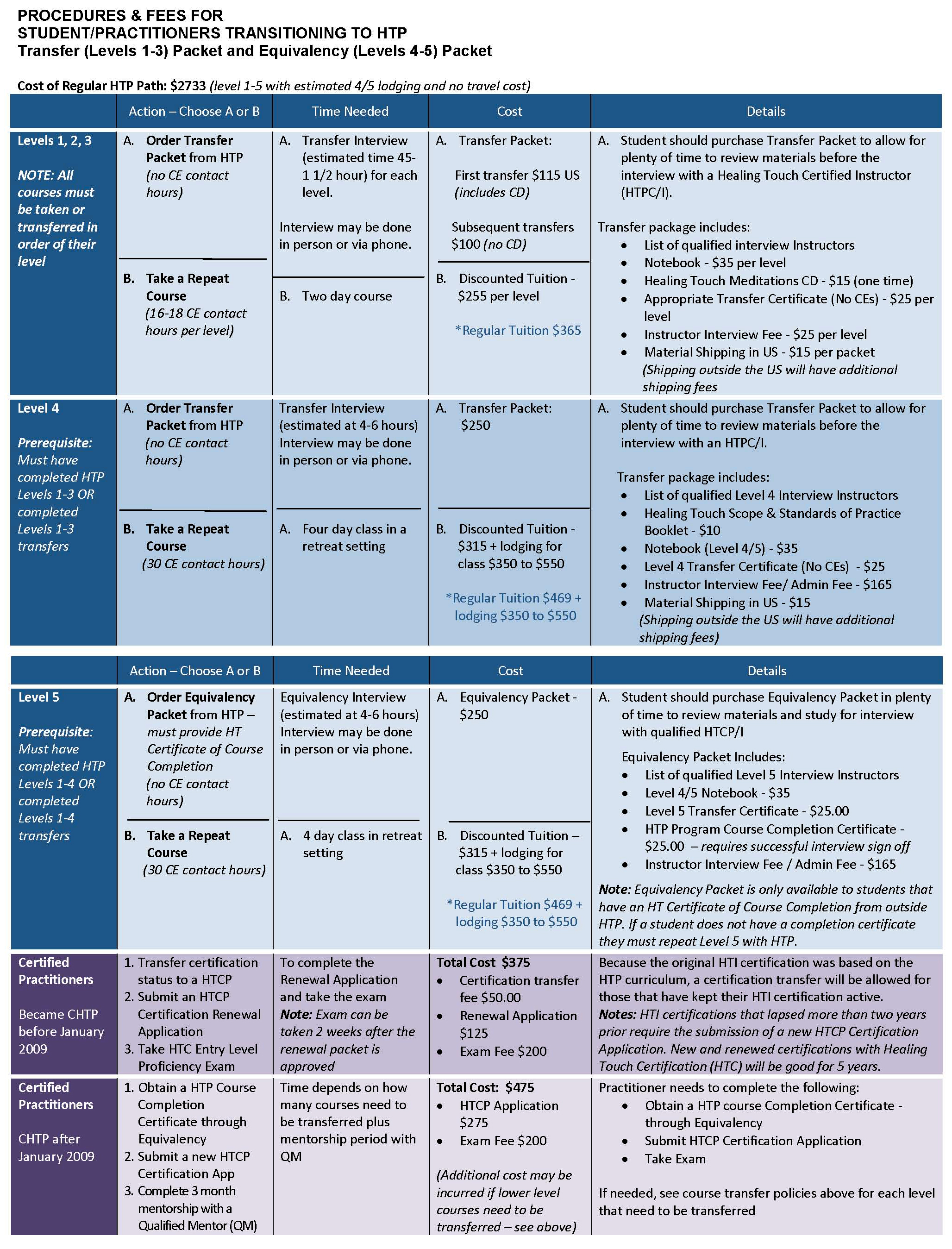 transfer policy practitioner chart